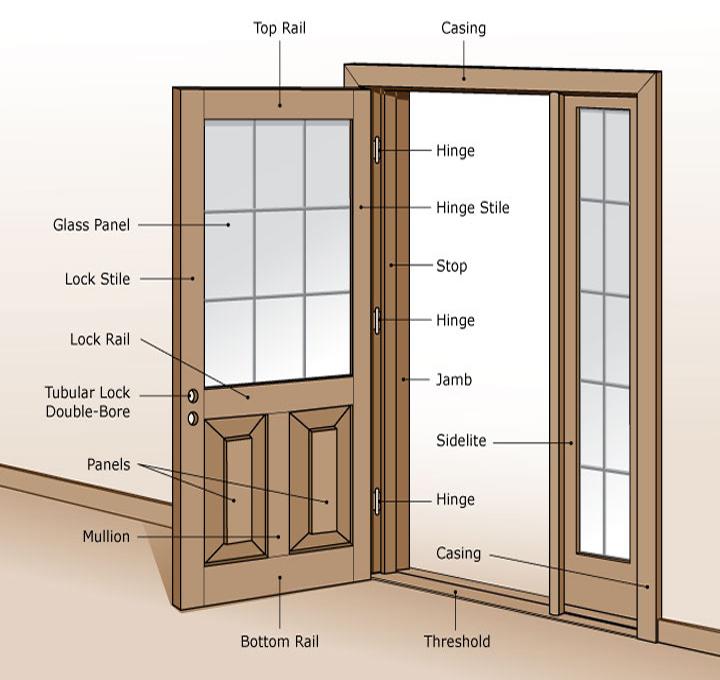 door-terminology